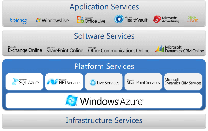 azure project support  benchteq