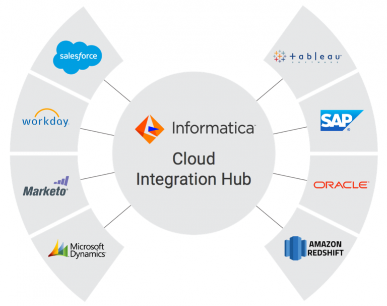 informatica project support  benchteq